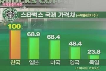 스타벅스 커피 국제 가격차