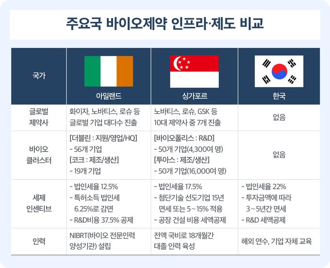 주요국 바이오제약 인프라 및 제도 비교