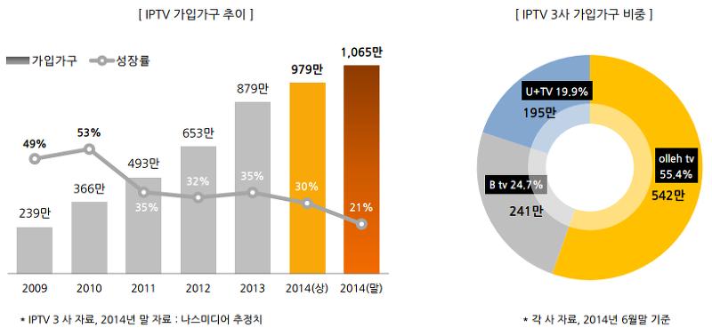 boazcmt.com :: 2014년 상반기 IPTV 시장동향 1 - 가입가구와 광고시장의 ...