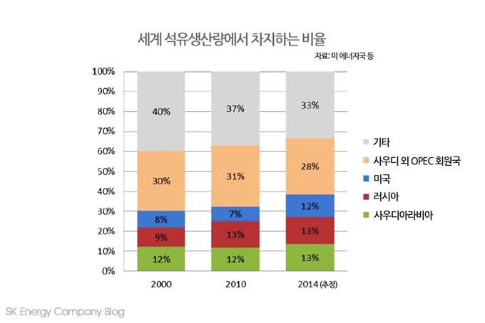▲ oil market share