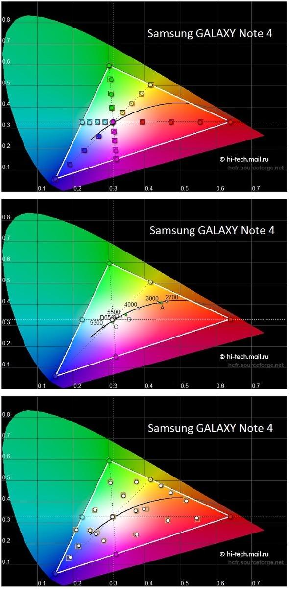 갤럭시노트3, 갤럭시노트3 디스플레이, 갤럭시노트3 펜타일, 갤럭시노트3 화질, 갤럭시노트4, 갤럭시노트4 디스플레이, 갤럭시노트4 해상도, 갤럭시노트4 화질, 기어VR,