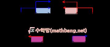 절댓값 기호를 포함한 부등식의 풀이 1