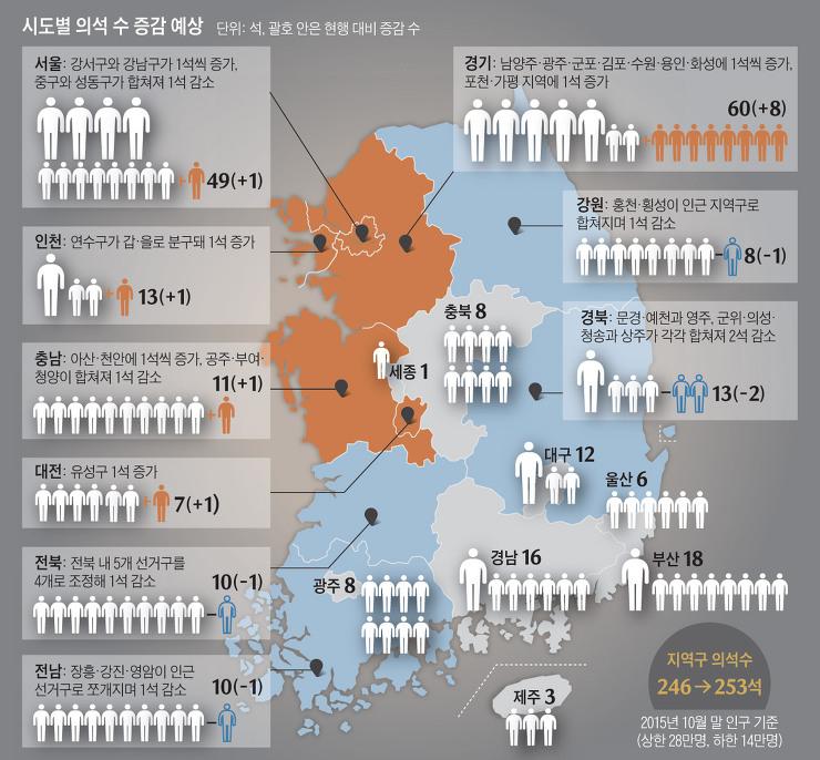 2016년 4월13일, 4.13 총선 결과와 그에 따른 각당 의석수 분포 예측 - 새누리당 206석, 더민주당 42석, 국민의당 41석