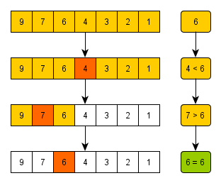 Data Structures and Algorithms Binary Search - Tutorials Point