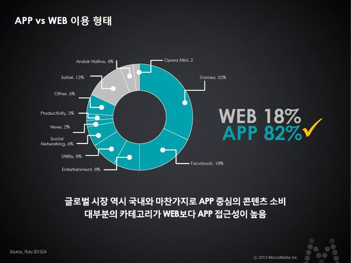 APP vs WEB 이용 형태 글로벌 시장 역시 국내와 마찬가지로 APP 중심의 콘텐츠 소비 대부분의 카테고리가 WEB보다 APP 접근성이 높음