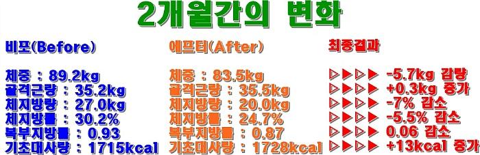 김○○회원님의 2개월간의 다이어트 결과(-7kg 체중감량)