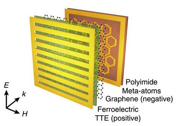 메모리 메타물질의 구조도. 전극 배열(TTE), 강유전체, 그래핀, 메타원자, 폴리이미드 기판으로 구성되어 있고, k 방향으로 입사하는 빛의 전기장 (E)은 전극 배열과 수직임