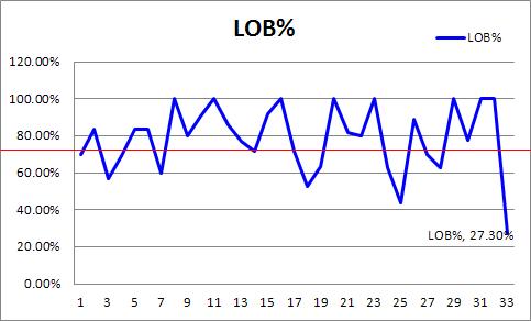 류현진 LOB%