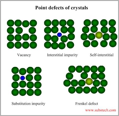 1 고체의 원자 배열 2 역공간과 결정결함 자연을 강의한다 Nacture