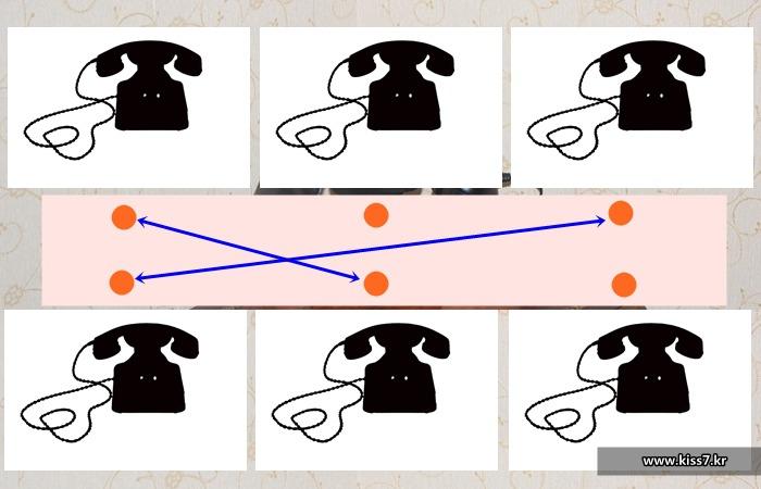 사진: 공전픽 전화기를 사용할 때의 수동식교환기의 이해도. 교환원이 필요한 전화끼리 선을 연결해 주어야만 통화가 가능했고, 교환원은 통화내용을 들을 수도 있었다. [장의사 알몬 스트로저의 발명]
