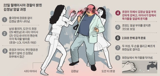 김정남 VX (신경작용제) 암살 사건 정리
