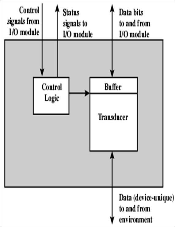 20160610 external devices ccuart Choice Image