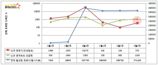 [빛스캔]2014.2월3주차- PCDS 요약- 변화된 파밍