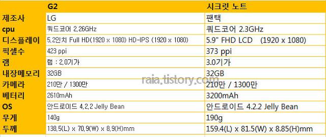 LG G2 vs 베가 시크릿 노트 스펙 비교 및 장단점