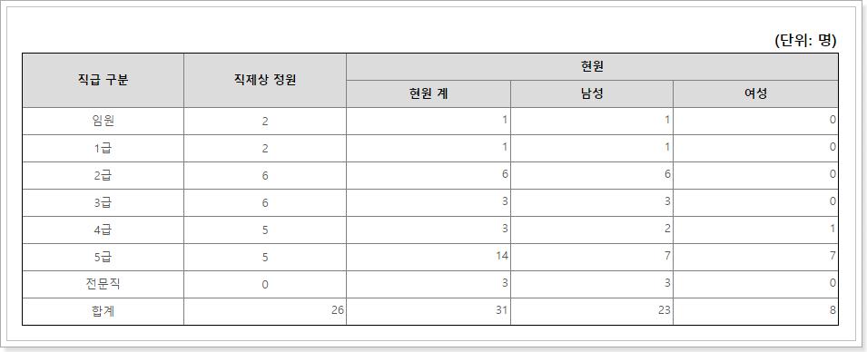 (사)남북교류협력지원협회 인력현황