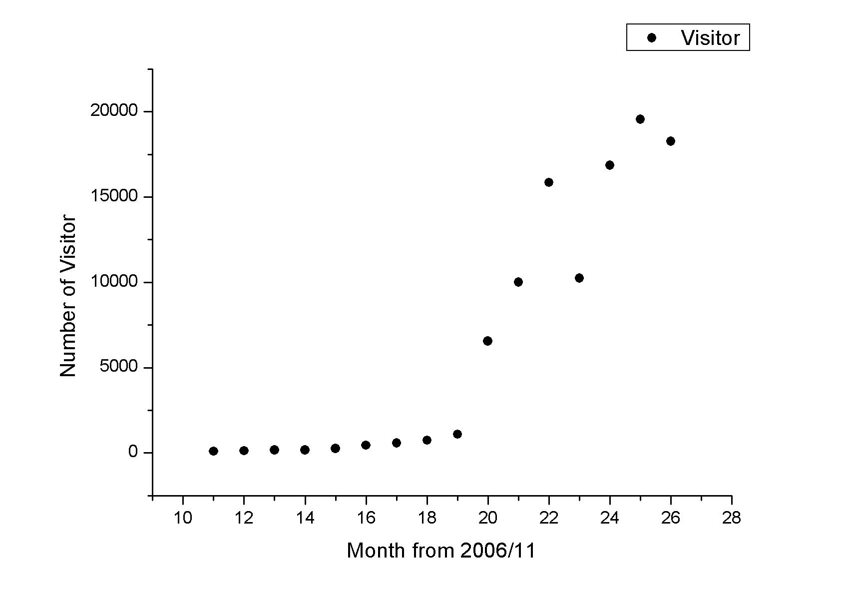 방문자 수 그래프