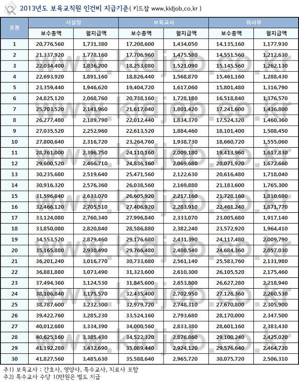 보육교사-급여표