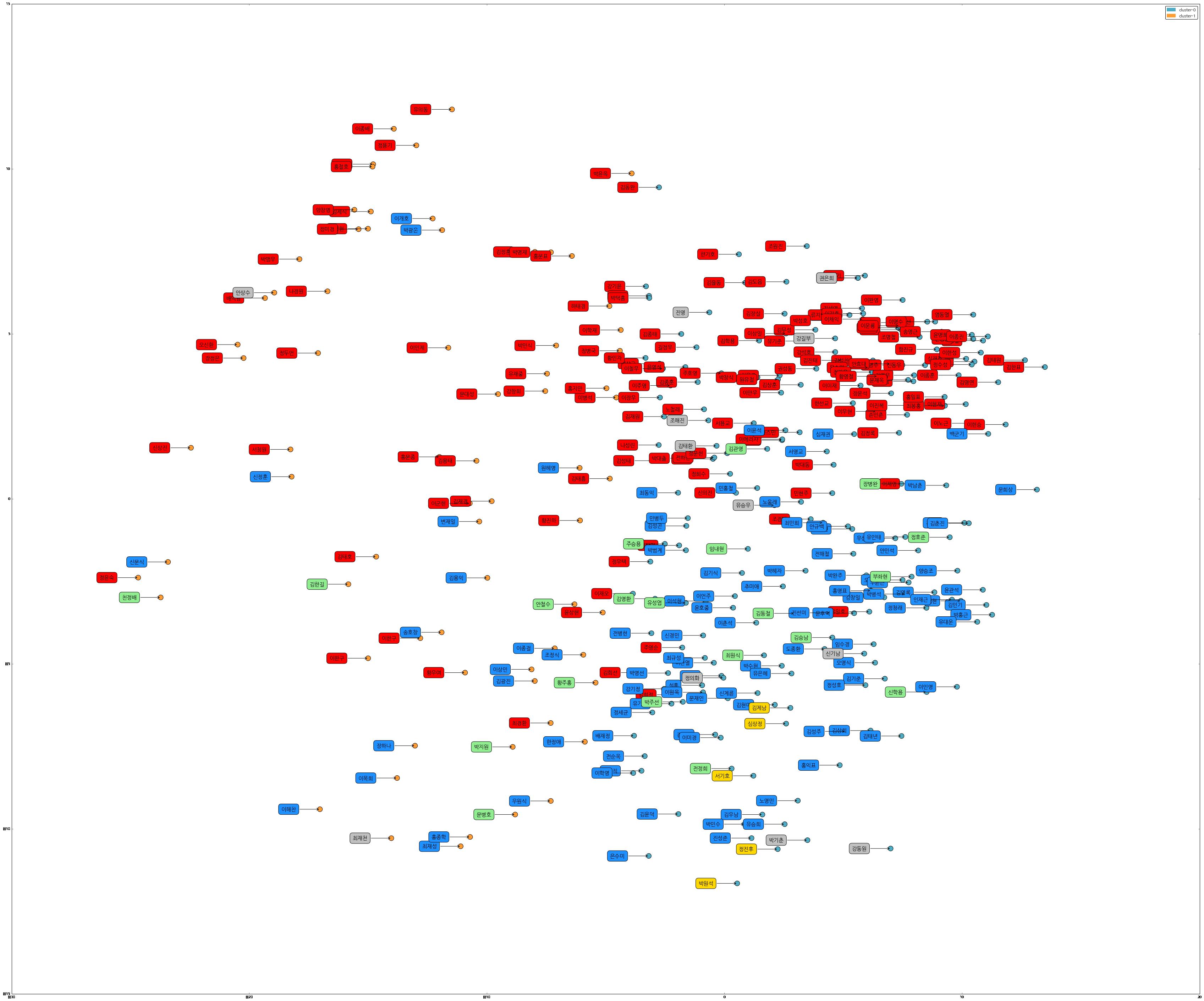그림2. 국회의원 성향 클러스터링 결과에 정당명과 국회의원 이름 레이블링