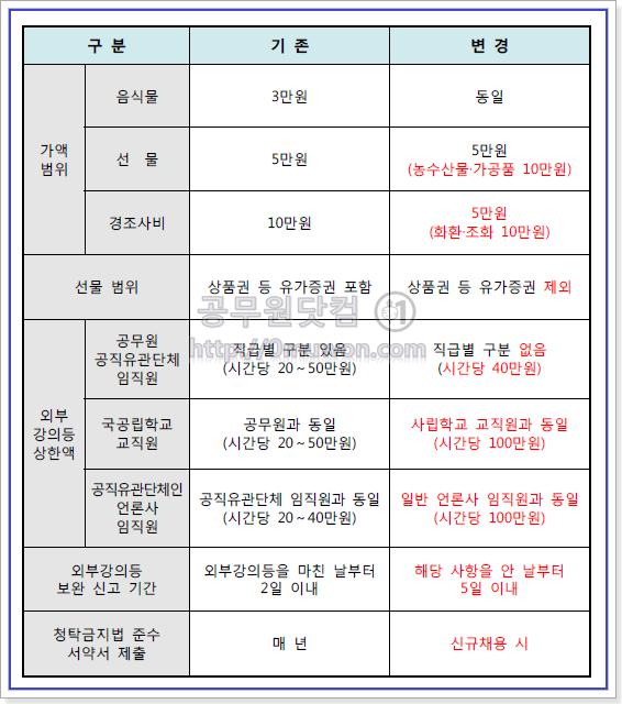 2018년 청탁금지법 개정 내용 총정리
