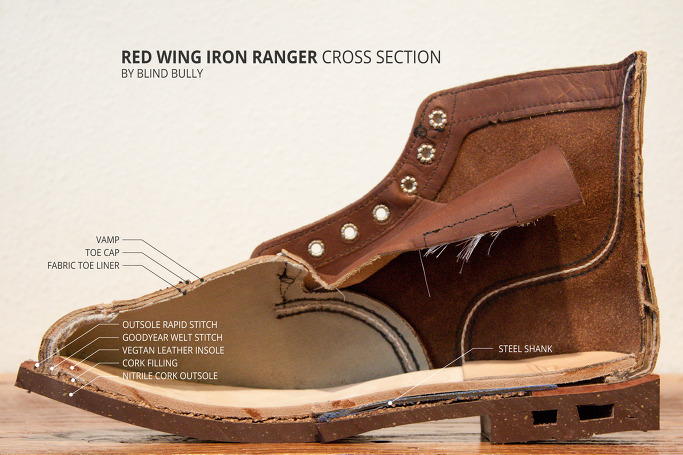 Replacing Soles On Red Wing Shoes
