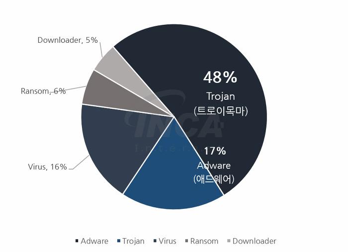 [그림] 2017년 7월 악성코드 유형 비율