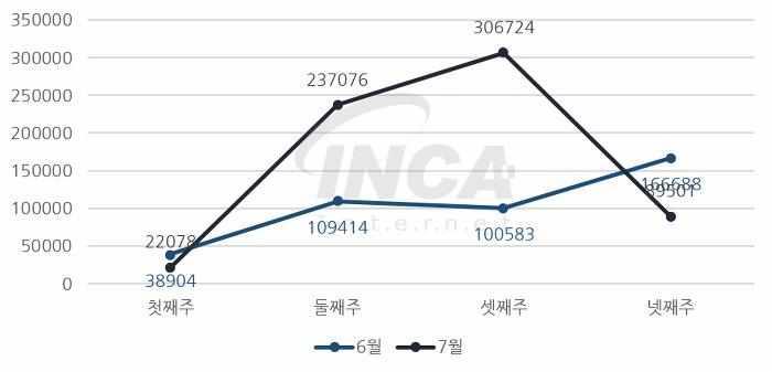 [그림] 2017년 7월 주 단위 악성코드 진단 현황