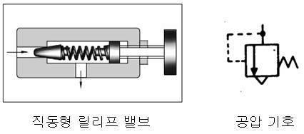 직동형 릴리프 밸브와 공압 기호
