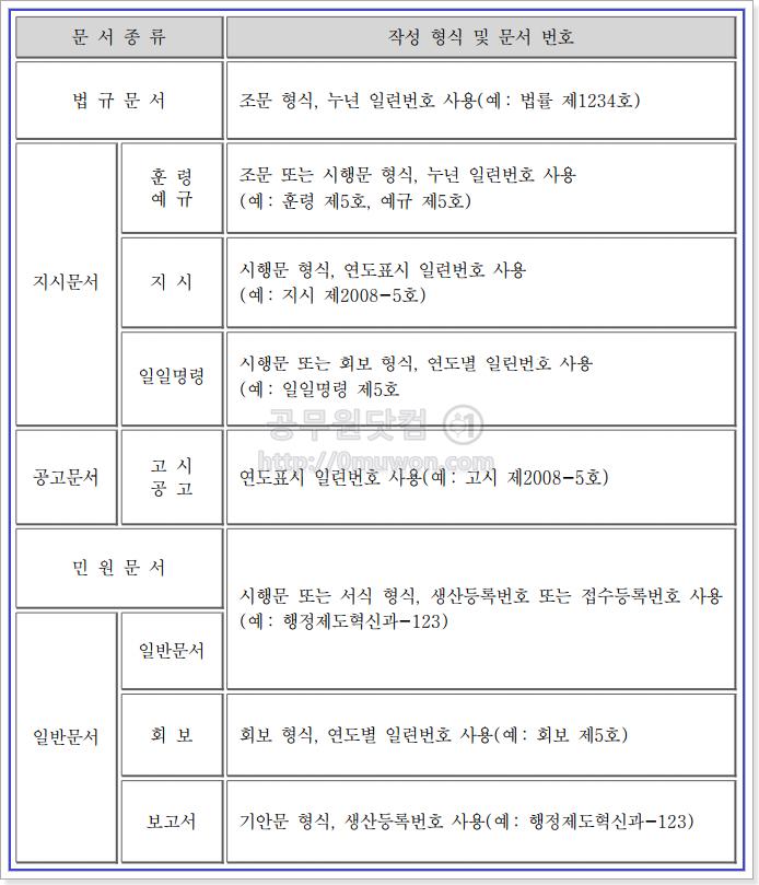 문서의 번호 작성 형식