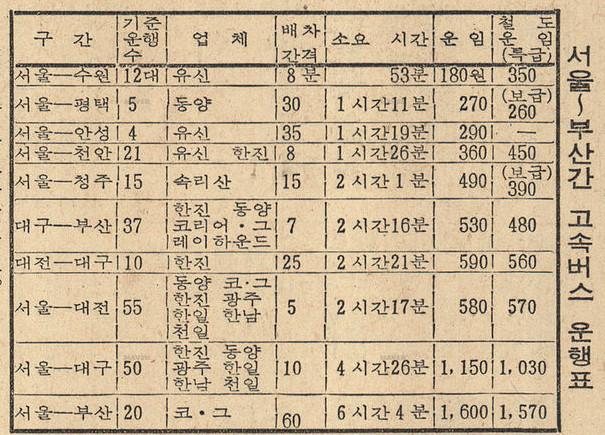 서울부산간 고속버스운행표