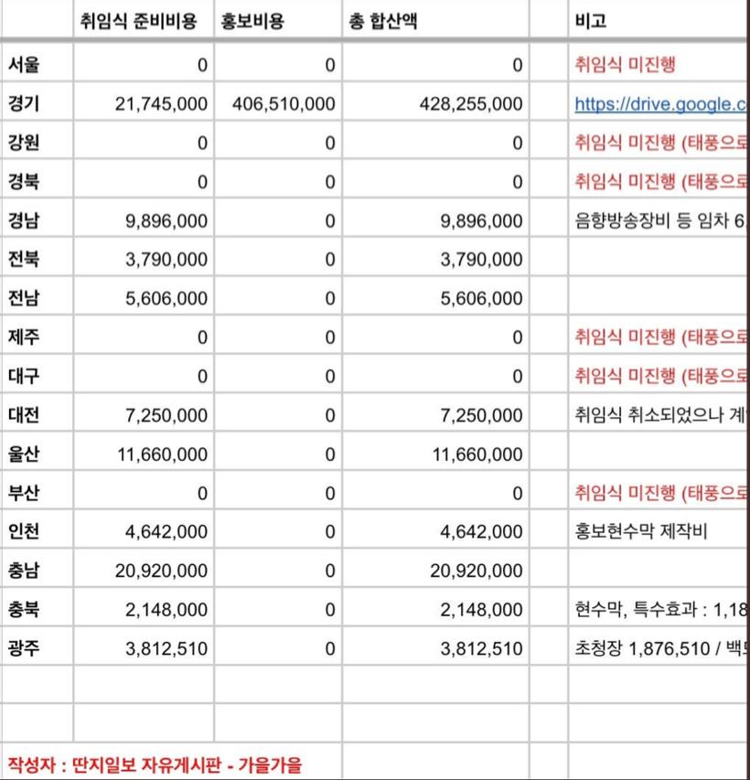 이재명 경기도 광고에만 4억 넘게 지출, SBS 태영건설 의혹도