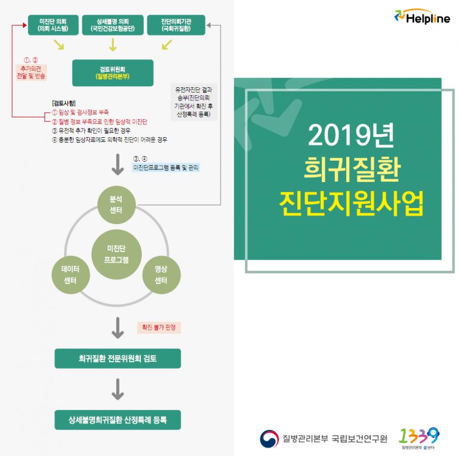 2019년 희귀질환 진단지원사업