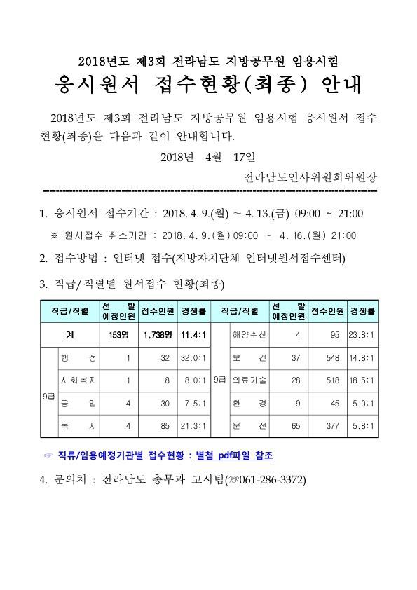 2018 제3회 전남 지방공무원 임용시험 경쟁률(최종)