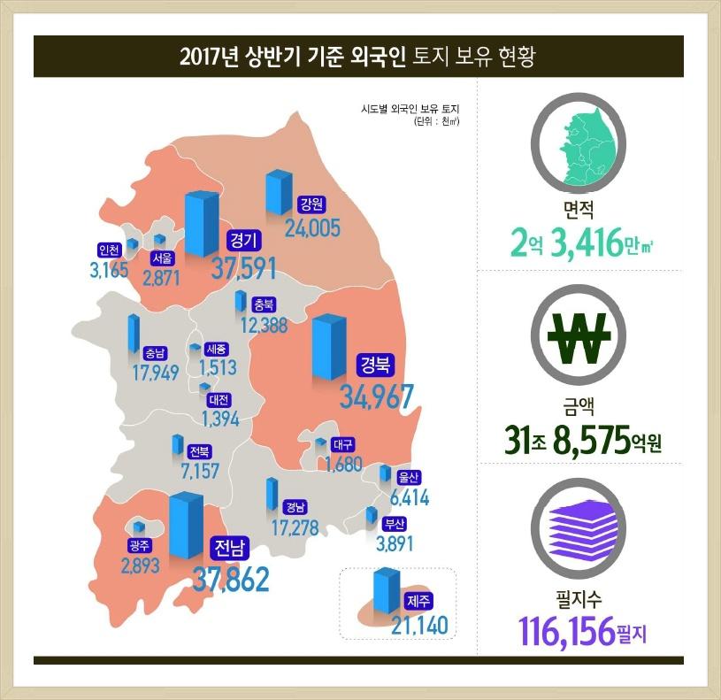 2017년 상반기 외국인 보유 국내 토지