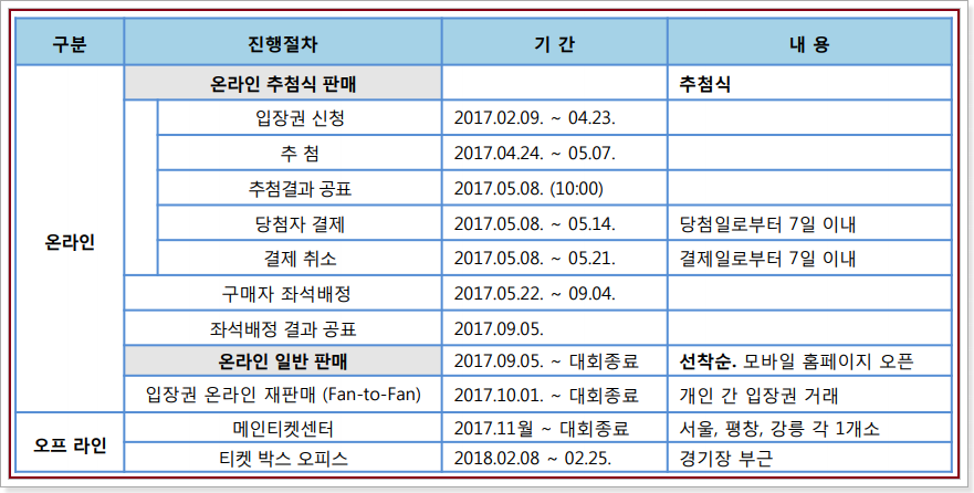 2018 평창올림픽 입장권 판매 세부일정