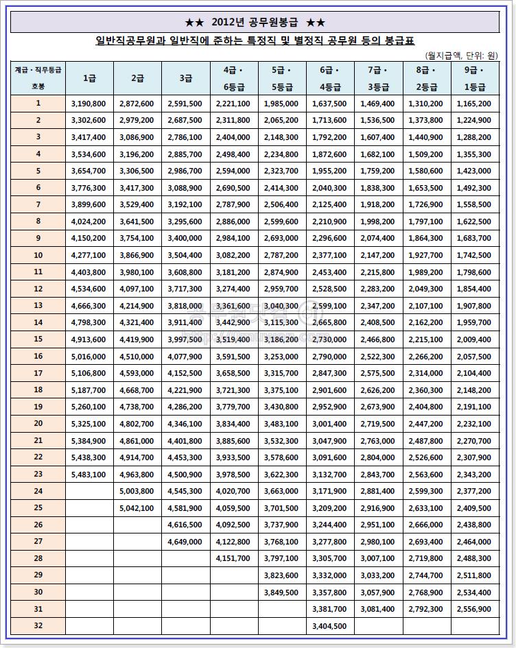 2012 공무원 봉급표