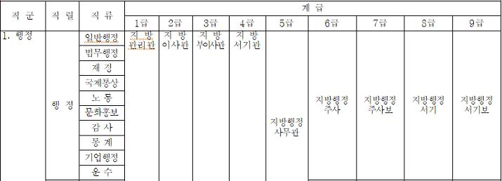 지방직공무원직급계급표
