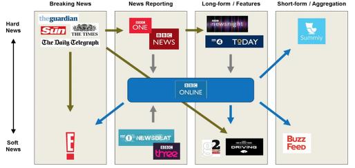 """""""판을 바꾸는 방송뉴스의 혁신은 '따라하기 실험'만으로는 불가능하다"""""""