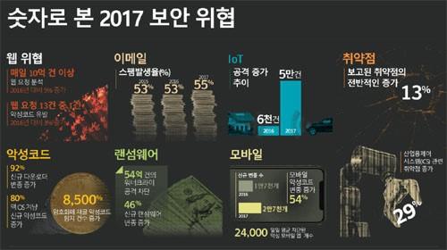 숫자로 본 2017 보안위협