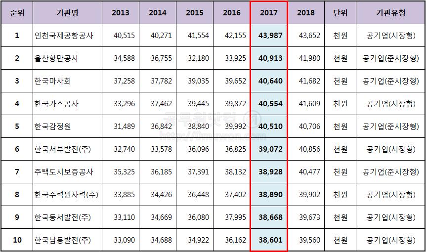 2013년 ~ 2017년 공기업 신입사원 초봉